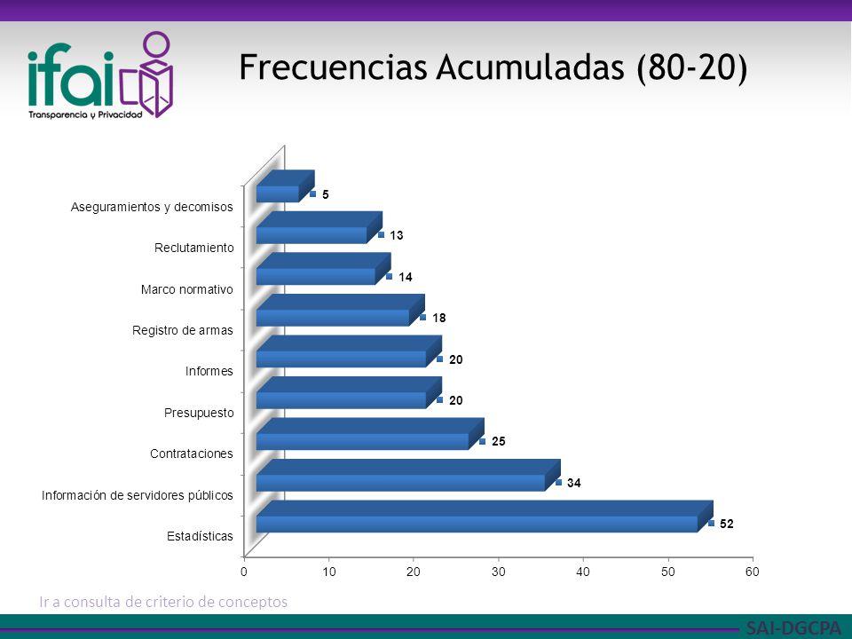 SAI-DGCPA Ampliación de categoría: estadísticas