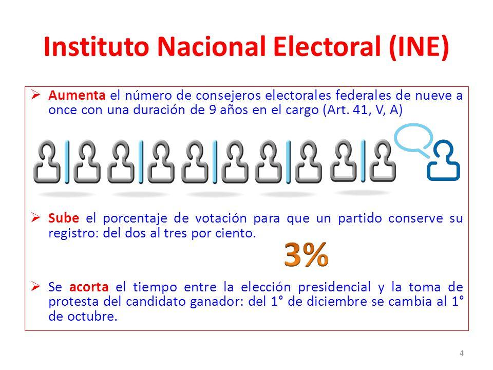INE Se establece paridad absoluta en las candidaturas para el Congreso federal: deberán ser mitad hombres y mitad mujeres.
