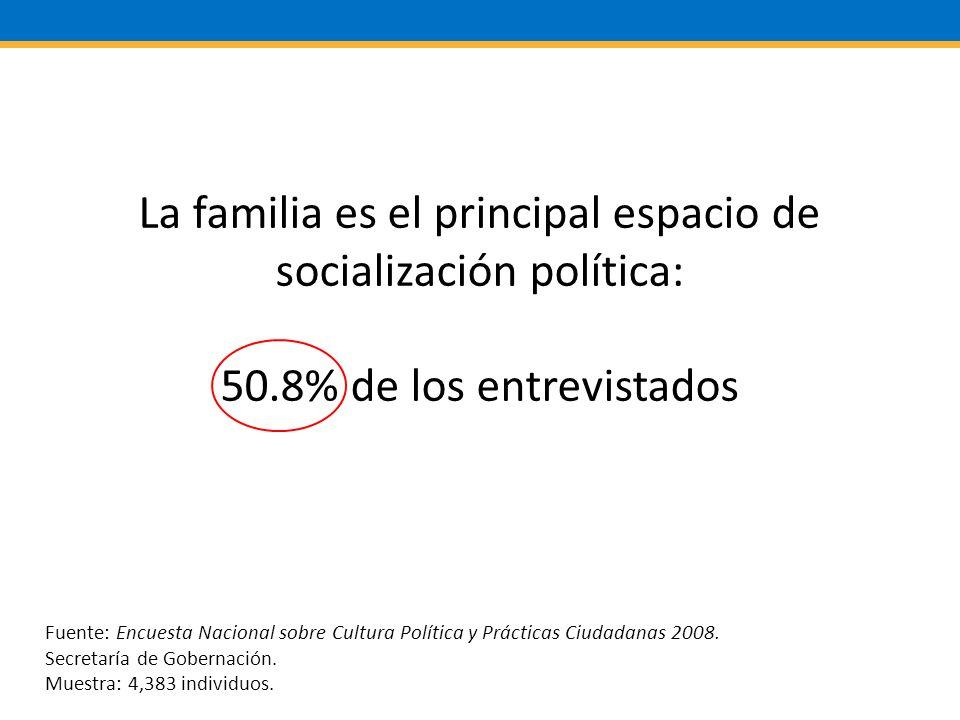 La familia es el principal espacio de socialización política: 50.8% de los entrevistados Fuente: Encuesta Nacional sobre Cultura Política y Prácticas Ciudadanas 2008.