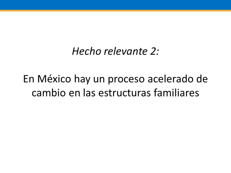 Hecho relevante 2: En México hay un proceso acelerado de cambio en las estructuras familiares