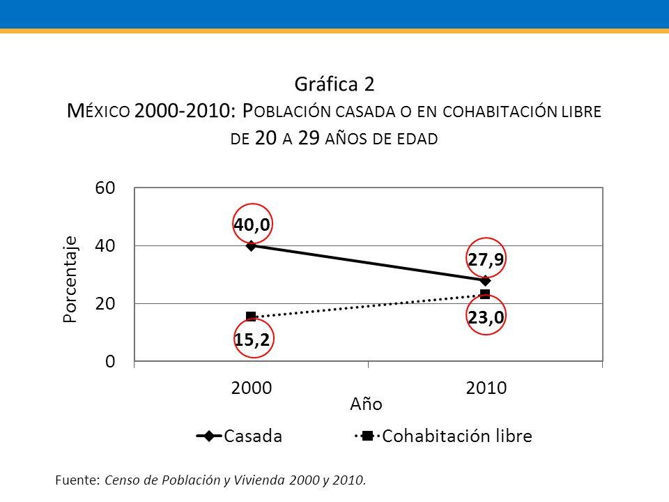 Fuente: Censo de Población y Vivienda 2000 y 2010.