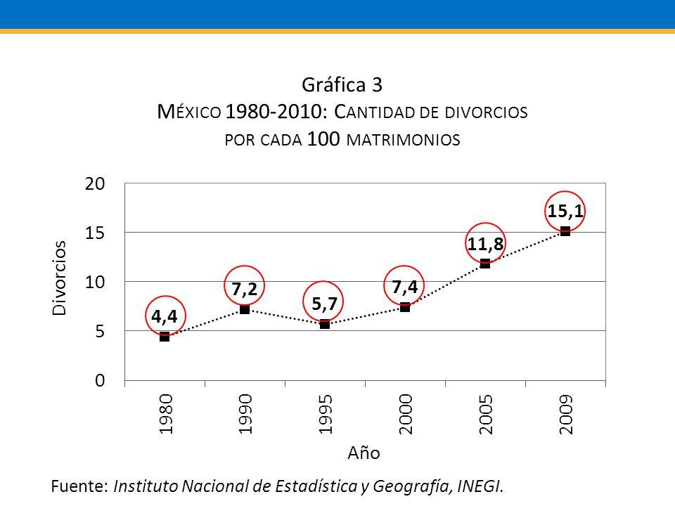 Fuente: Instituto Nacional de Estadística y Geografía, INEGI.