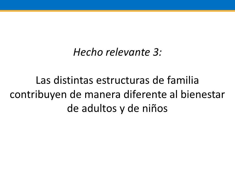 Hecho relevante 3: Las distintas estructuras de familia contribuyen de manera diferente al bienestar de adultos y de niños