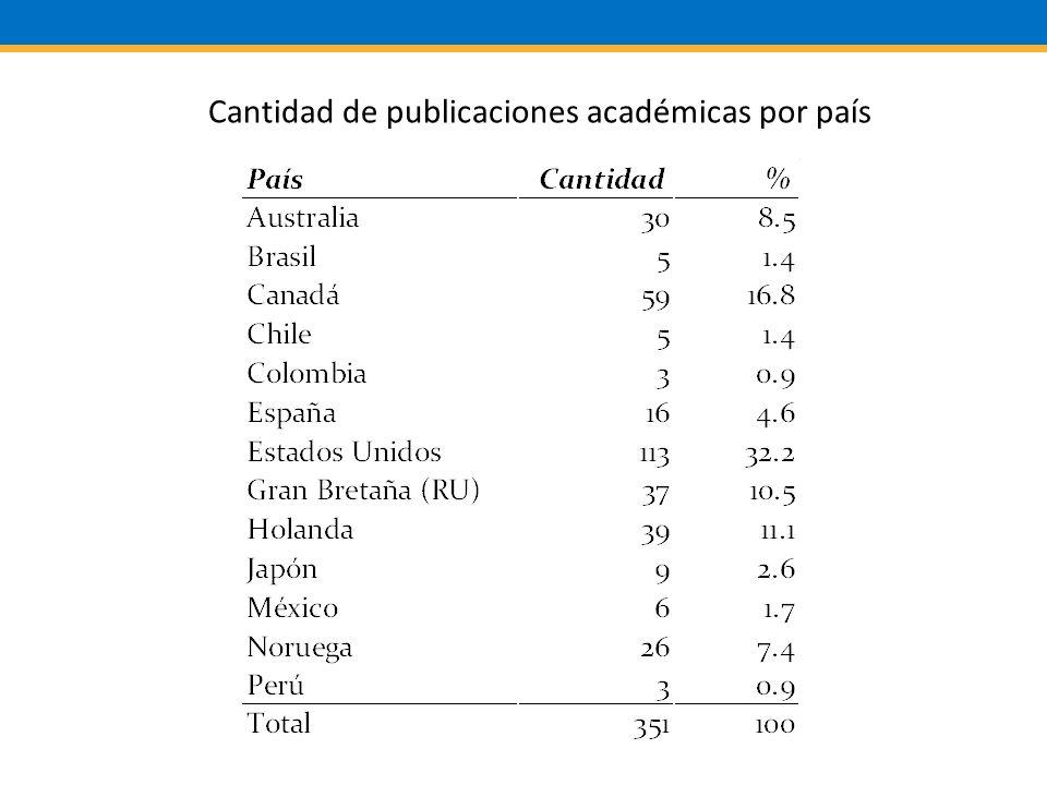 Cantidad de publicaciones académicas por país