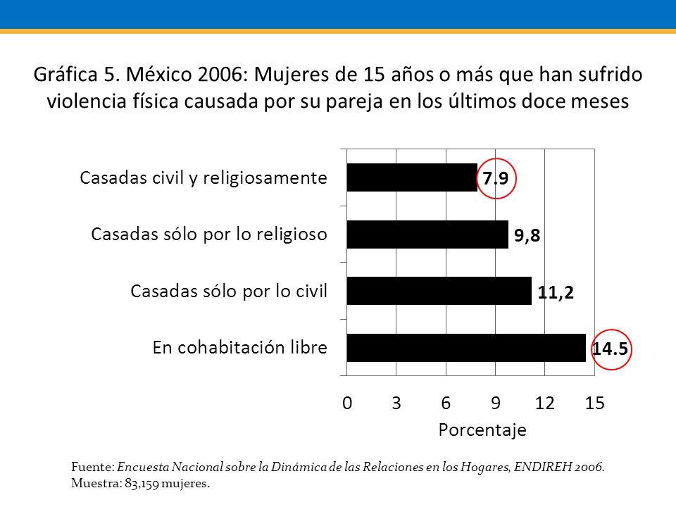 Fuente: Encuesta Nacional sobre la Dinámica de las Relaciones en los Hogares, ENDIREH 2006.