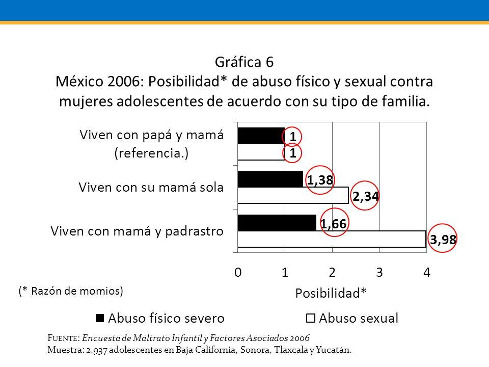 F UENTE : Encuesta de Maltrato Infantil y Factores Asociados 2006 Muestra: 2,937 adolescentes en Baja California, Sonora, Tlaxcala y Yucatán.