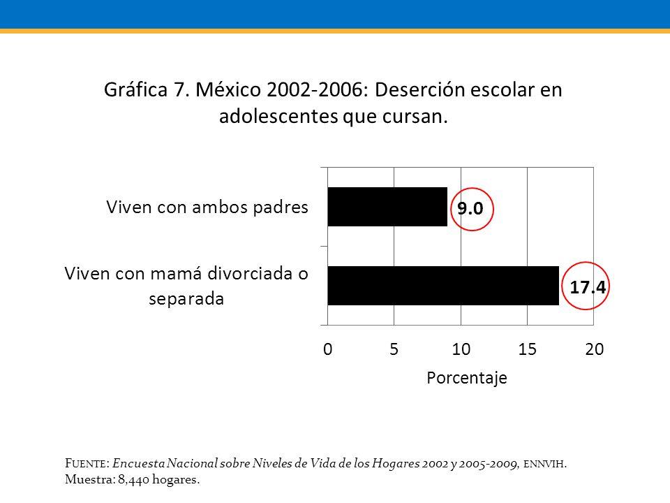 F UENTE : Encuesta Nacional sobre Niveles de Vida de los Hogares 2002 y 2005-2009, ENNVIH.