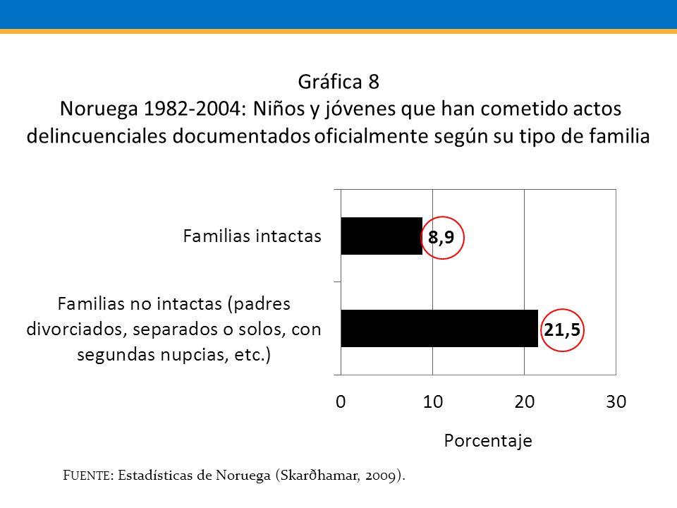F UENTE : Estadísticas de Noruega (Skarðhamar, 2009).
