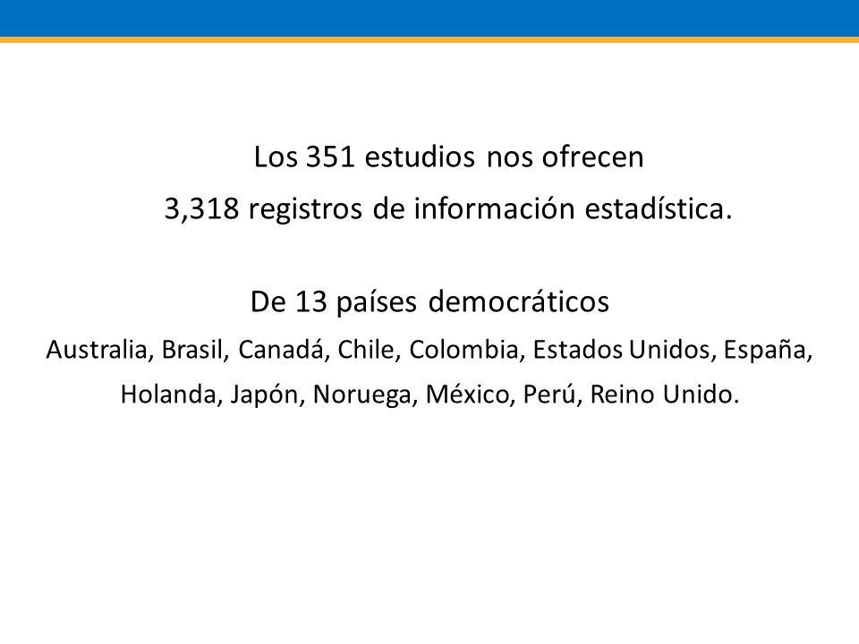 Los 351 estudios nos ofrecen 3,318 registros de información estadística.