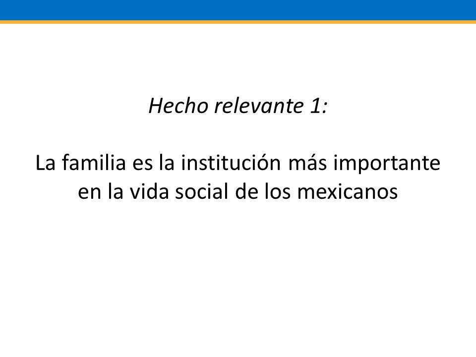 Hecho relevante 1: La familia es la institución más importante en la vida social de los mexicanos
