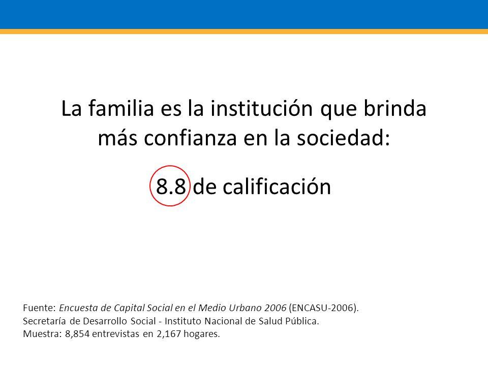 La familia es la institución que brinda más confianza en la sociedad: 8.8 de calificación Fuente: Encuesta de Capital Social en el Medio Urbano 2006 (ENCASU-2006).