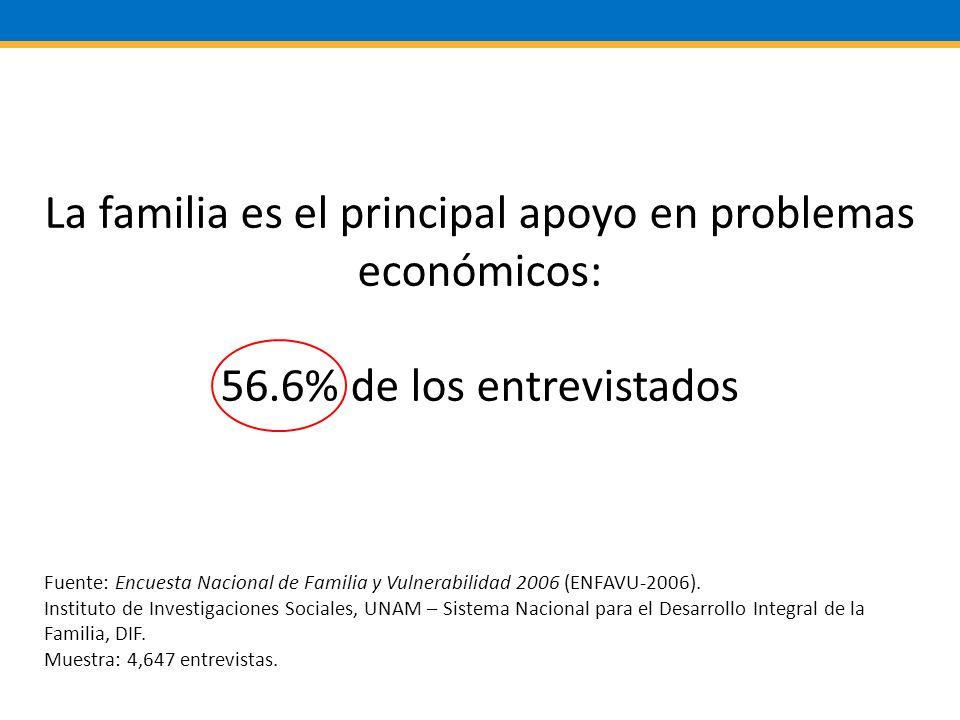 La familia es el principal apoyo en problemas económicos: 56.6% de los entrevistados Fuente: Encuesta Nacional de Familia y Vulnerabilidad 2006 (ENFAVU-2006).