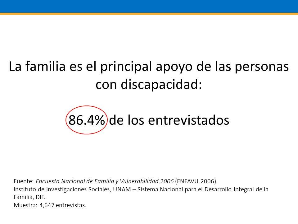 La familia es el principal apoyo de las personas con discapacidad: 86.4% de los entrevistados Fuente: Encuesta Nacional de Familia y Vulnerabilidad 2006 (ENFAVU-2006).