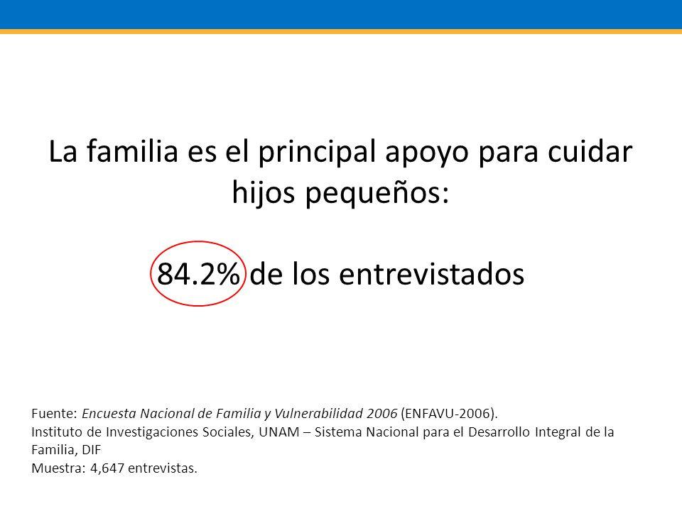 La familia es el principal apoyo para cuidar hijos pequeños: 84.2% de los entrevistados Fuente: Encuesta Nacional de Familia y Vulnerabilidad 2006 (ENFAVU-2006).