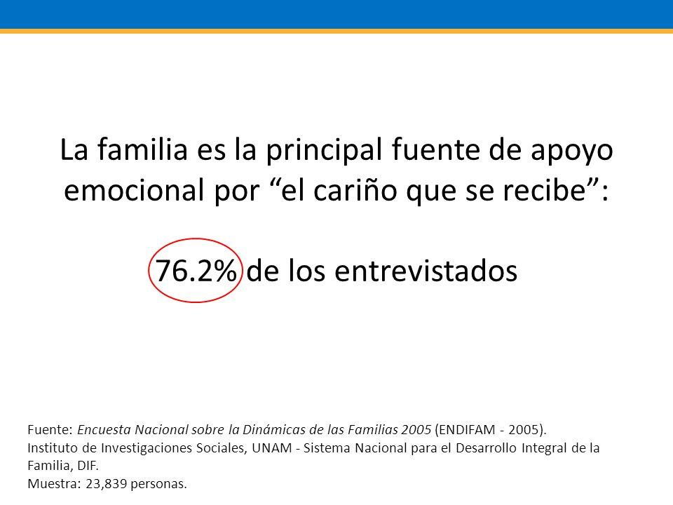 La familia es la principal fuente de apoyo emocional por el cariño que se recibe: 76.2% de los entrevistados Fuente: Encuesta Nacional sobre la Dinámicas de las Familias 2005 (ENDIFAM - 2005).