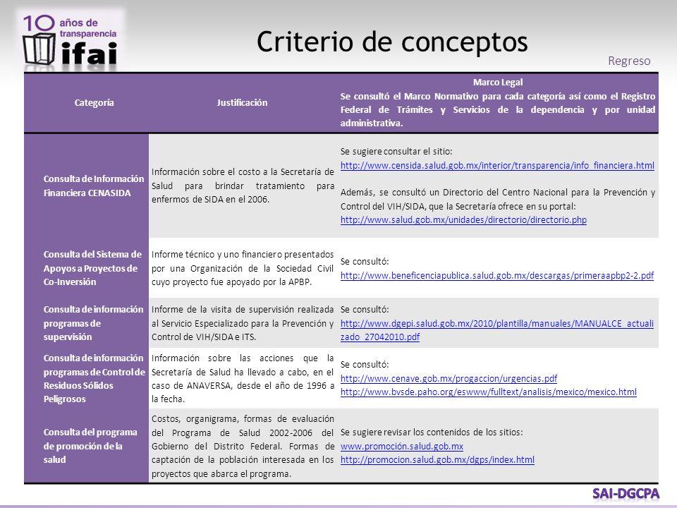 Criterio de conceptos CategoríaJustificación Marco Legal Se consultó el Marco Normativo para cada categoría así como el Registro Federal de Trámites y Servicios de la dependencia y por unidad administrativa.