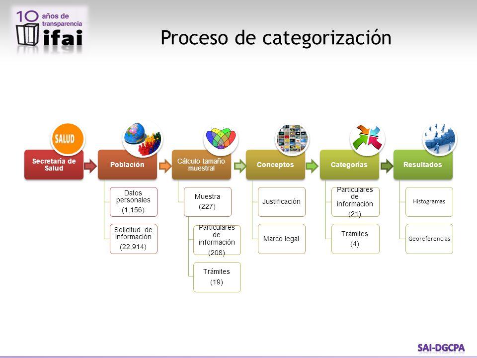 Proceso de categorización Particulares de información (208) Trámites (19)