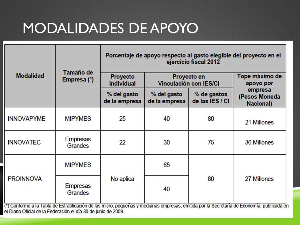 MODALIDADES DE APOYO