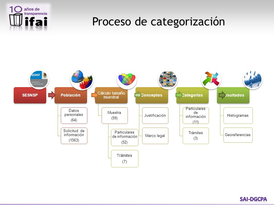 Proceso de categorización Particulares de información (52) Trámites ( 7 )