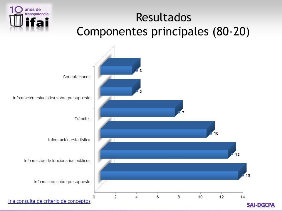 Resultados Trámites Ir a consulta de criterio de conceptos