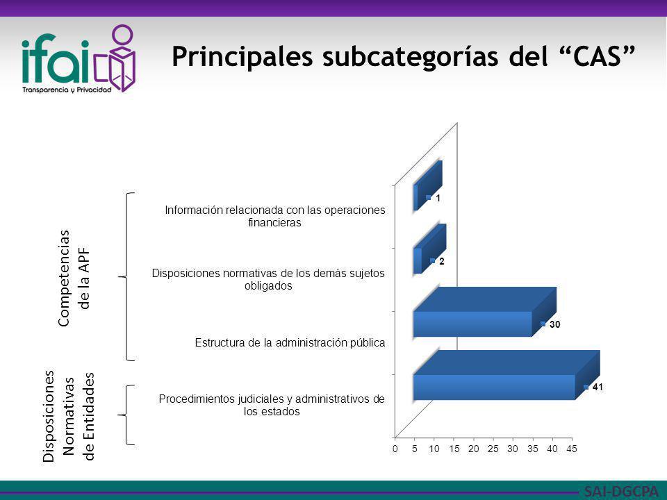 SAI-DGCPA Principales subcategorías del CAS Competencias de la APF Disposiciones Normativas de Entidades
