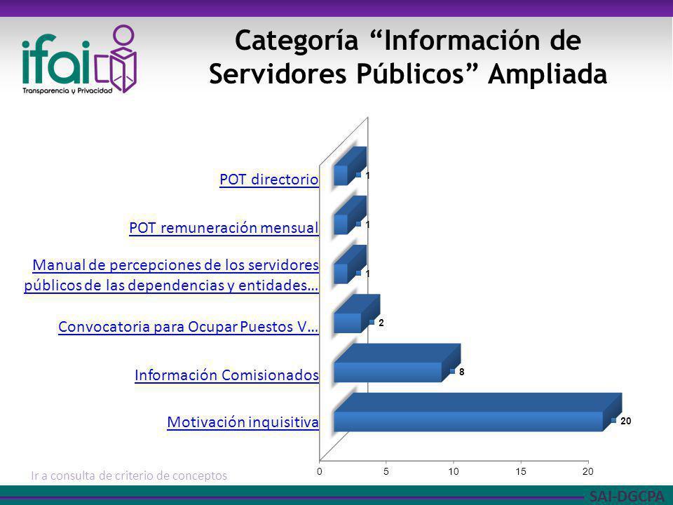 SAI-DGCPA Categoría Información de Servidores Públicos Ampliada Ir a consulta de criterio de conceptos POT directorio POT remuneración mensual Manual