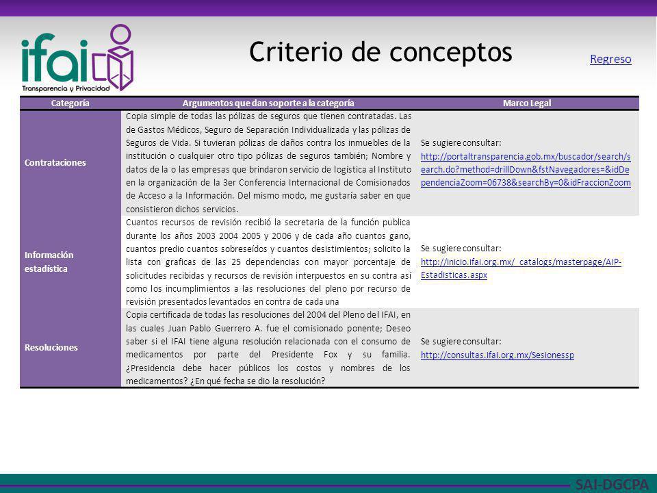 SAI-DGCPA Criterio de conceptos CategoríaArgumentos que dan soporte a la categoríaMarco Legal Contrataciones Copia simple de todas las pólizas de segu
