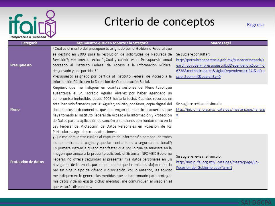 SAI-DGCPA Criterio de conceptos CategoríaArgumentos que dan soporte a la categoríaMarco Legal Presupuesto ¿Cuál es el monto del presupuesto asignado p