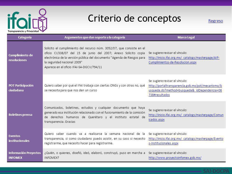 SAI-DGCPA Criterio de conceptos CategoríaArgumentos que dan soporte a la categoríaMarco Legal Cumplimiento de resoluciones Solicito el cumplimiento de