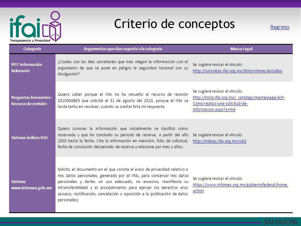 SAI-DGCPA Criterio de conceptos CategoríaArgumentos que dan soporte a la categoríaMarco Legal POT Información Relevante ¿Cuales son las diez secretarí