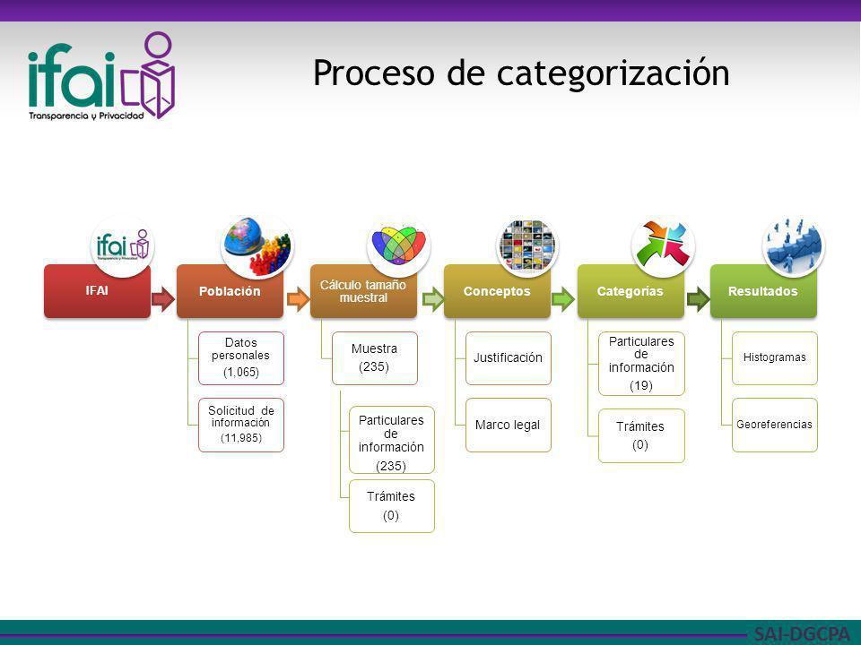 SAI-DGCPA Proceso de categorización Particulares de información (235) Trámites (0)