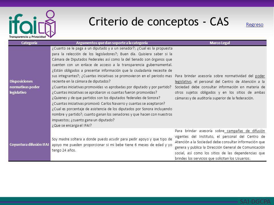 SAI-DGCPA Criterio de conceptos - CAS CategoríaArgumentos que dan soporte a la categoríaMarco Legal Disposiciones normativas poder legislativo ¿Cuanto