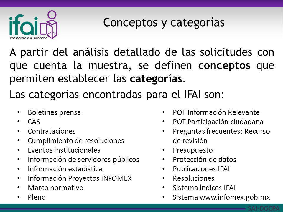 SAI-DGCPA A partir del análisis detallado de las solicitudes con que cuenta la muestra, se definen conceptos que permiten establecer las categorías. L