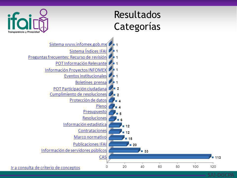 SAI-DGCPA Resultados Categorías Ir a consulta de criterio de conceptos Sistema www.infomex.gob.mx Sistema Índices IFAI Preguntas frecuentes: Recurso d