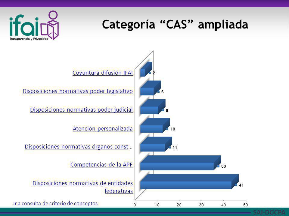 SAI-DGCPA Categoría CAS ampliada Ir a consulta de criterio de conceptos Coyuntura difusión IFAI Disposiciones normativas poder legislativo Disposicion