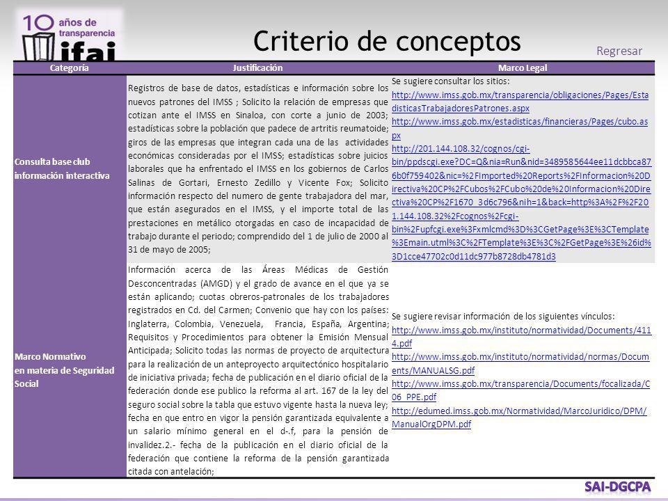 Criterio de conceptos CategoríaJustificaciónMarco Legal Consulta base club información interactiva Registros de base de datos, estadísticas e información sobre los nuevos patrones del IMSS ; Solicito la relación de empresas que cotizan ante el IMSS en Sinaloa, con corte a junio de 2003; estadísticas sobre la población que padece de artritis reumatoide; giros de las empresas que integran cada una de las actividades económicas consideradas por el IMSS; estadísticas sobre juicios laborales que ha enfrentado el IMSS en los gobiernos de Carlos Salinas de Gortari, Ernesto Zedillo y Vicente Fox; Solicito información respecto del numero de gente trabajadora del mar, que están asegurados en el IMSS, y el importe total de las prestaciones en metálico otorgadas en caso de incapacidad de trabajo durante el periodo; comprendido del 1 de julio de 2000 al 31 de mayo de 2005; Se sugiere consultar los sitios: http://www.imss.gob.mx/transparencia/obligaciones/Pages/Esta disticasTrabajadoresPatrones.aspx http://www.imss.gob.mx/estadisticas/financieras/Pages/cubo.as px http://201.144.108.32/cognos/cgi- bin/ppdscgi.exe?DC=Q&nia=Run&nid=3489585644ee11dcbbca87 6b0f759402&nic=%2FImported%20Reports%2FInformacion%20D irectiva%20CP%2FCubos%2FCubo%20de%20Informacion%20Dire ctiva%20CP%2F1670_3d6c796&nih=1&back=http%3A%2F%2F20 1.144.108.32%2Fcognos%2Fcgi- bin%2Fupfcgi.exe%3Fxmlcmd%3D%3CGetPage%3E%3CTemplate %3Emain.utml%3C%2FTemplate%3E%3C%2FGetPage%3E%26id% 3D1cce47702c0d11dc977b8728db4781d3 Marco Normativo en materia de Seguridad Social Información acerca de las Áreas Médicas de Gestión Desconcentradas (AMGD) y el grado de avance en el que ya se están aplicando; cuotas obreros-patronales de los trabajadores registrados en Cd.