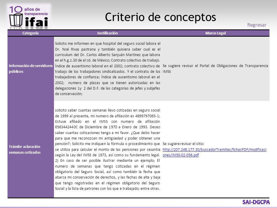Criterio de conceptos CategoríaJustificaciónMarco Legal Información de servidores públicos Solicito me informen en que hospital del seguro social labora el Dr.