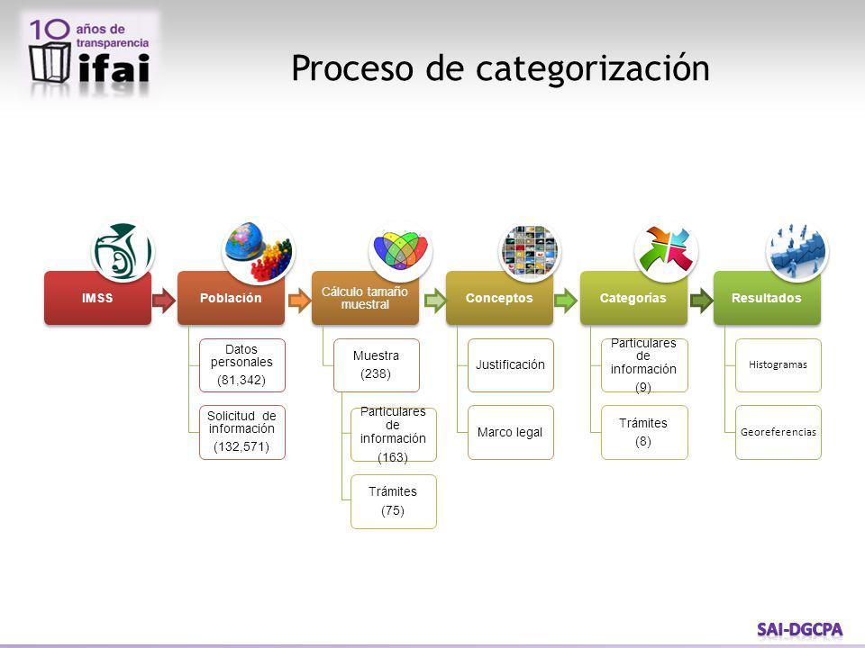 Proceso de categorización Particulares de información (163) Trámites (75)