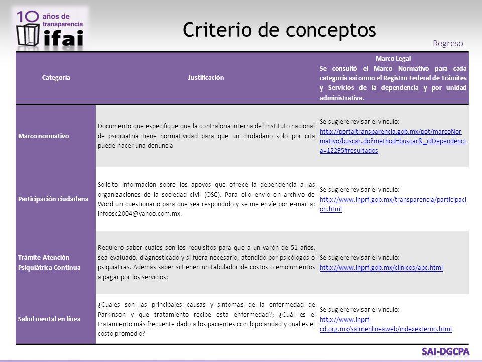 Criterio de conceptos Regreso CategoríaJustificación Marco Legal Se consultó el Marco Normativo para cada categoría así como el Registro Federal de Tr