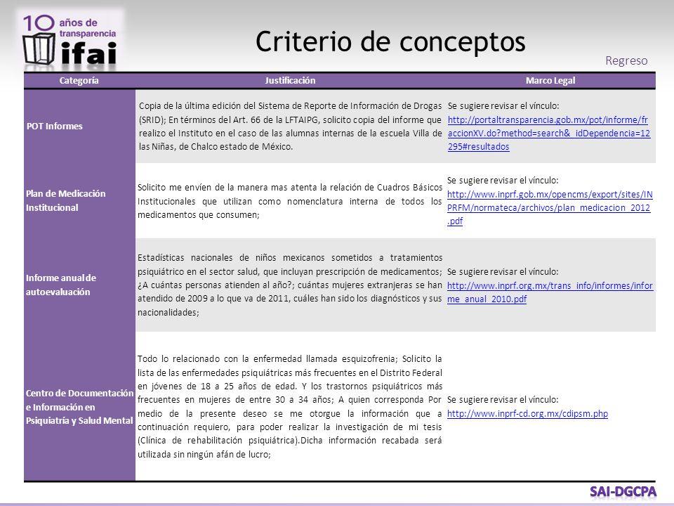Criterio de conceptos Regreso CategoríaJustificaciónMarco Legal POT Informes Copia de la última edición del Sistema de Reporte de Información de Droga