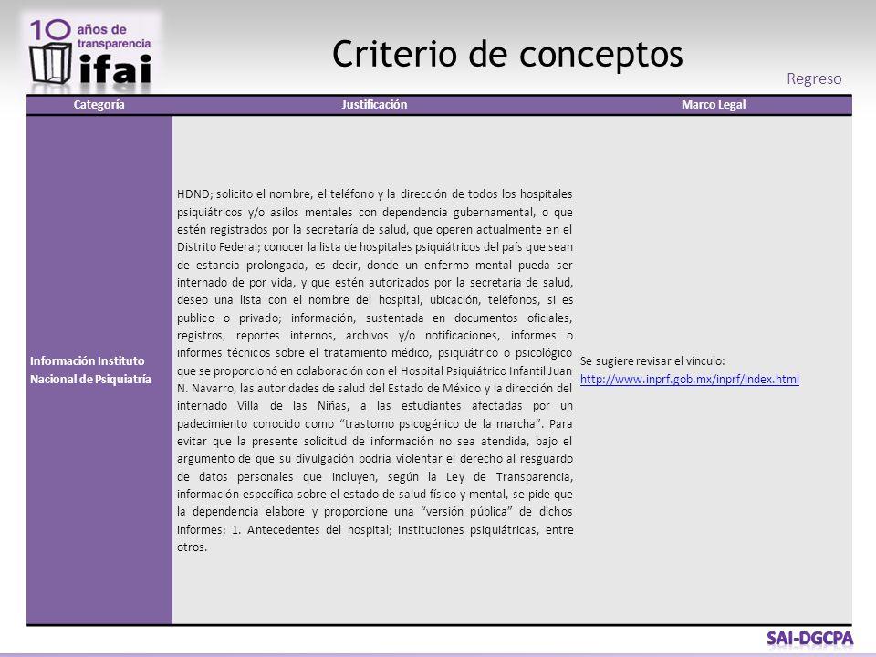 Criterio de conceptos Regreso CategoríaJustificaciónMarco Legal Información Instituto Nacional de Psiquiatría HDND; solicito el nombre, el teléfono y