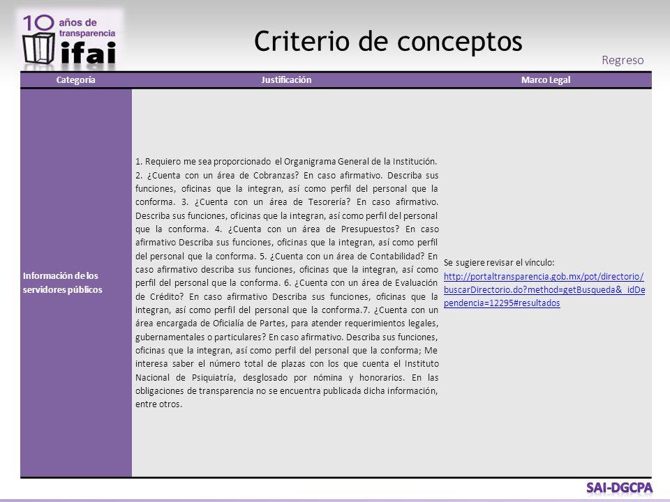 Criterio de conceptos Regreso CategoríaJustificaciónMarco Legal Información de los servidores públicos 1. Requiero me sea proporcionado el Organigrama