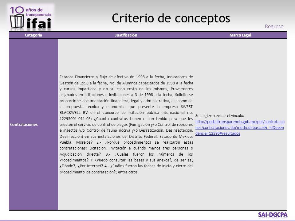 Criterio de conceptos Regreso CategoríaJustificaciónMarco Legal Contrataciones Estados Financieros y flujo de efectivo de 1998 a la fecha, Indicadores