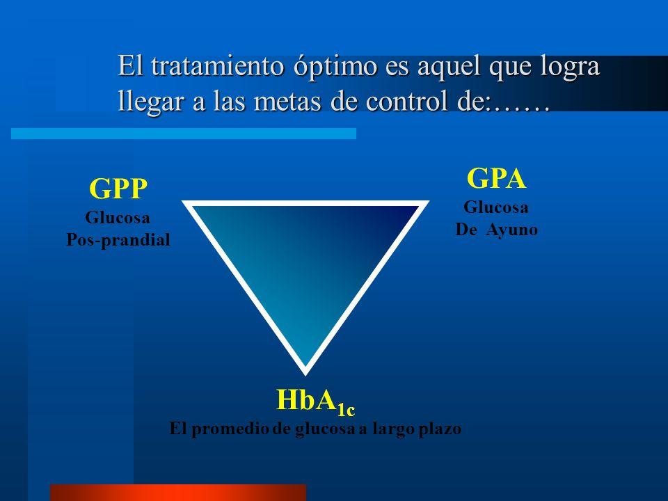 El tratamiento óptimo es aquel que logra llegar a las metas de control de:…… GPA Glucosa De Ayuno HbA 1c El promedio de glucosa a largo plazo GPP Glucosa Pos-prandial