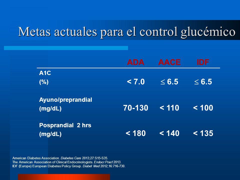 Metas actuales para el control glucémico ADAAACEIDF A1C (%) < 7.0 6.5 Ayuno/preprandial (mg/dL) 70-130< 110< 100 Posprandial 2 hrs (mg/dL) < 180< 140< 135 American Diabetes Association.