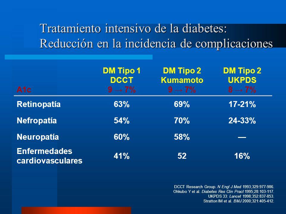 Tratamiento intensivo de la diabetes: Reducción en la incidencia de complicaciones DCCT Research Group. N Engl J Med 1993;329:977-986. Ohkubo Y et al.