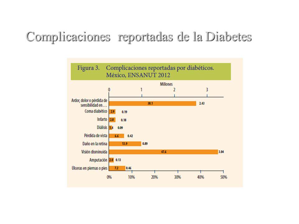 Complicaciones reportadas de la Diabetes