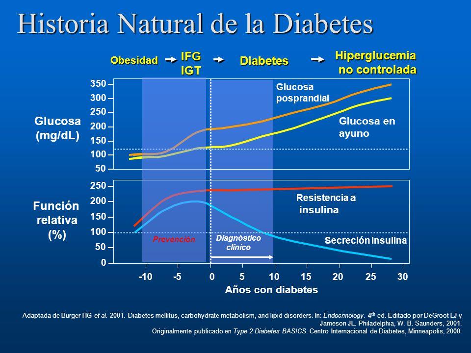 Glucosa (mg/dL) 50 – 100 – 150 – 200 – 250 – 300 – 350 – 0 – 50 – 100 – 150 – 200 – 250 – -10-5051015202530 Años con diabetes Adaptada de Burger HG et
