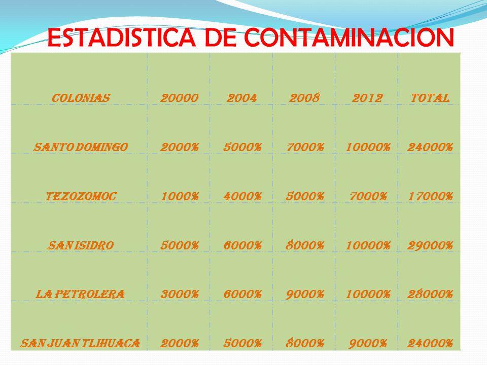 COLONIAS20000200420082012TOTAL SANTO DOMINGO2000%5000%7000%10000%24000% TEZOZOMOC1000%4000%5000%7000%17000% SAN ISIDRO5000%6000%8000%10000%29000% LA PETROLERA3000%6000%9000%10000%28000% SAN JUAN TLIHUACA2000%5000%8000%9000%24000% ESTADISTICA DE CONTAMINACION