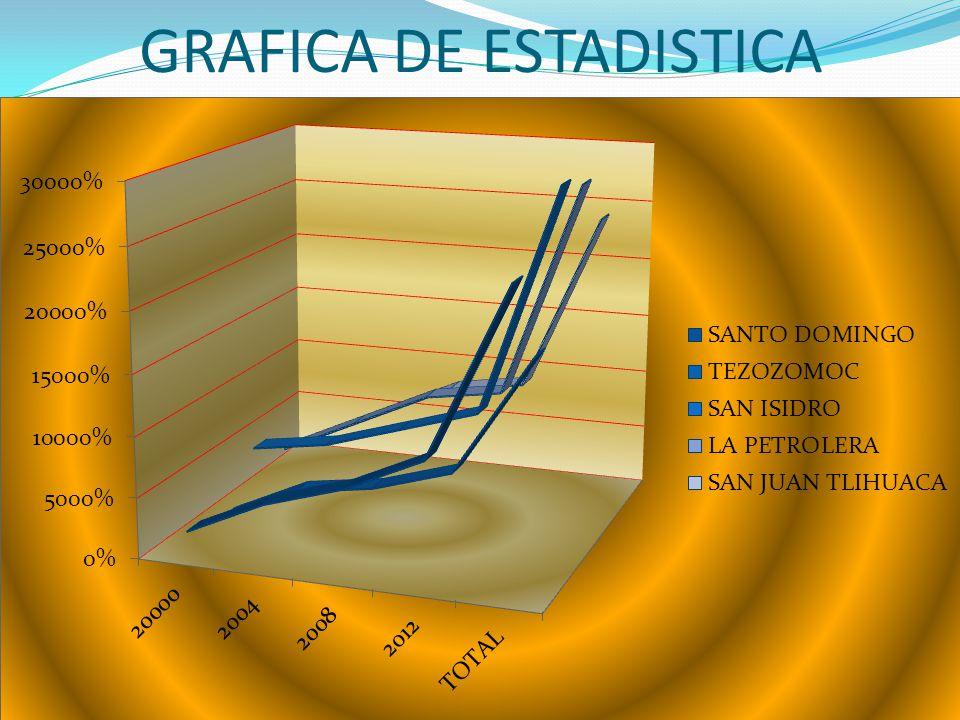COLONIAS20000200420082012TOTAL SANTO DOMINGO2000%5000%7000%10000%24000% TEZOZOMOC1000%4000%5000%7000%17000% SAN ISIDRO5000%6000%8000%10000%29000% LA P